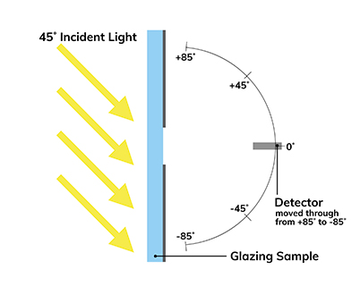 Light Diffusion Diagram
