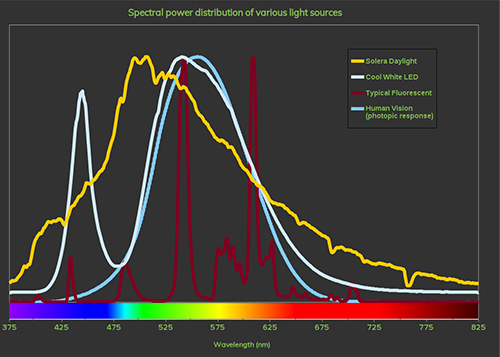 Spectral distribution of various light sources